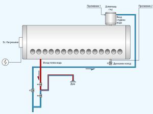 система за топла вода